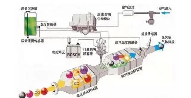 车用555彩票网处理系统